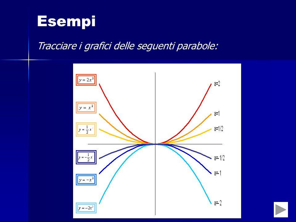 Esempi Tracciare i grafici delle seguenti parabole: