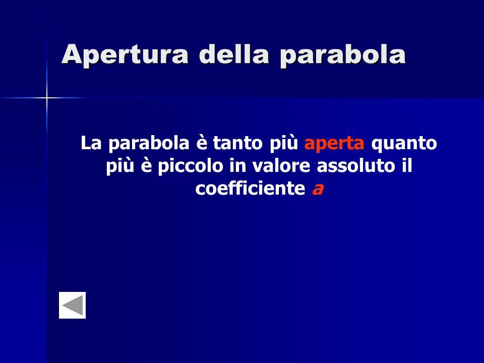 Apertura della parabola