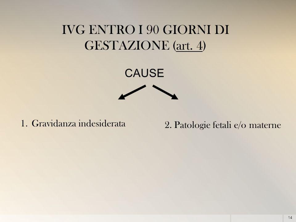 IVG ENTRO I 90 GIORNI DI GESTAZIONE (art. 4)