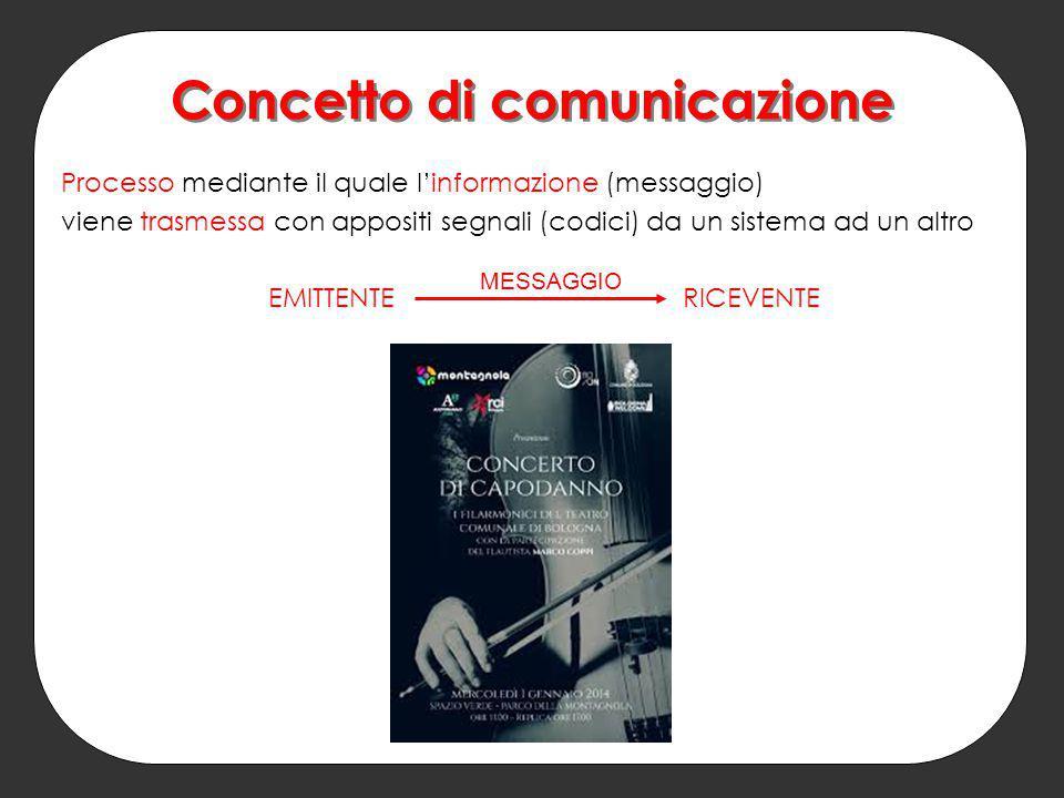 Concetto di comunicazione