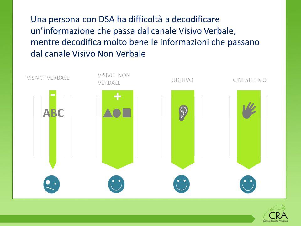 Una persona con DSA ha difficoltà a decodificare un'informazione che passa dal canale Visivo Verbale, mentre decodifica molto bene le informazioni che passano dal canale Visivo Non Verbale