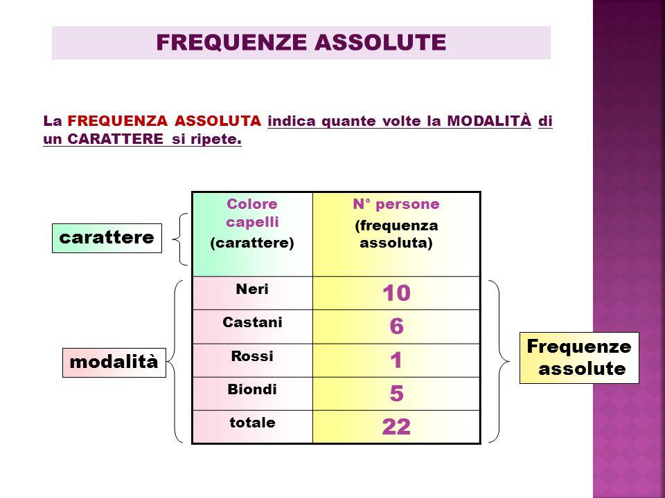 FREQUENZE ASSOLUTE 10 6 1 5 22 carattere Frequenze assolute modalità