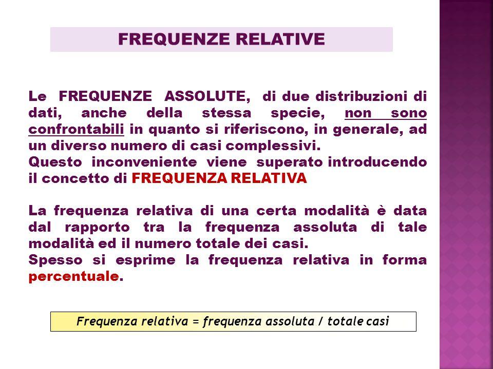 Frequenza relativa = frequenza assoluta / totale casi