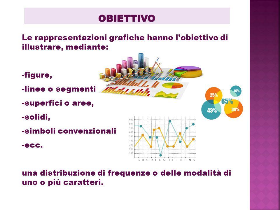 Obiettivo Le rappresentazioni grafiche hanno l'obiettivo di illustrare, mediante: figure, linee o segmenti,