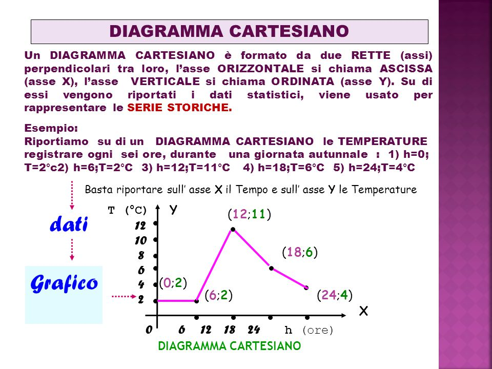 dati Grafico DIAGRAMMA CARTESIANO T (°C) Y (12;11) 12 10 8 6 4 2