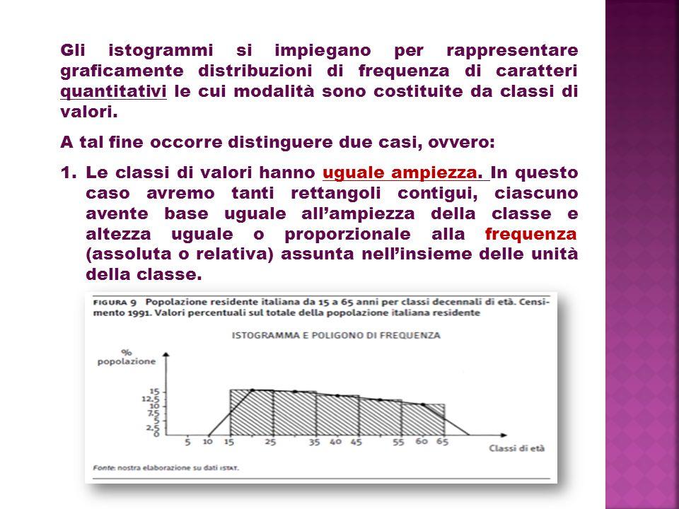 Gli istogrammi si impiegano per rappresentare graficamente distribuzioni di frequenza di caratteri quantitativi le cui modalità sono costituite da classi di valori.
