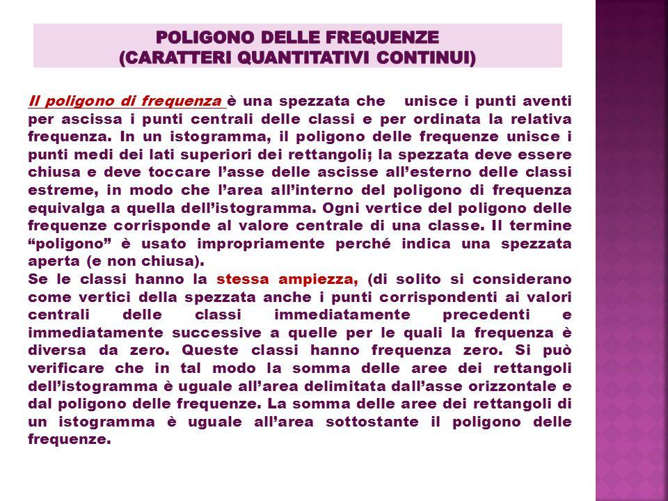 Poligono Delle frequenze (caratteri quantitativi continui)