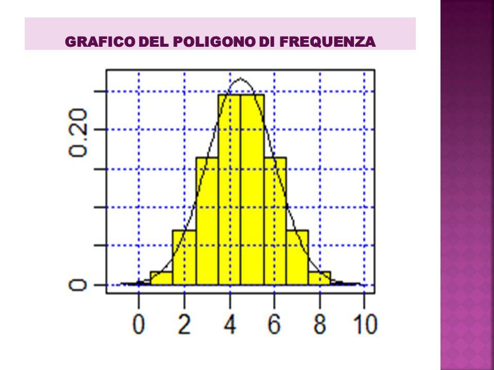 GRAFICO del Poligono dI FrequenzA