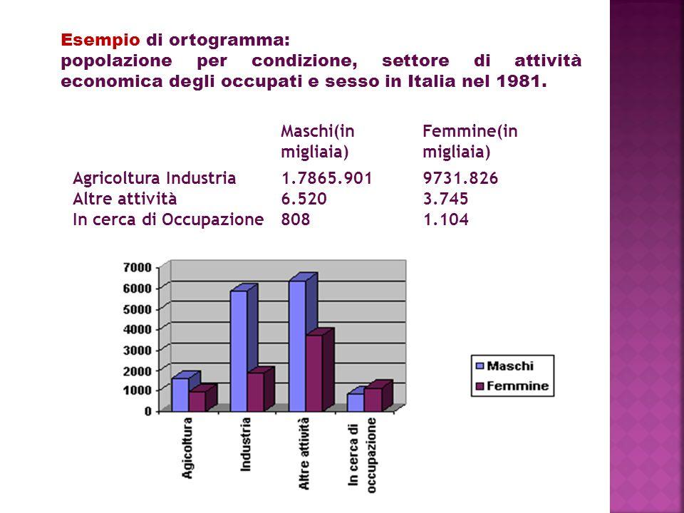 Esempio di ortogramma: popolazione per condizione, settore di attività economica degli occupati e sesso in Italia nel 1981.