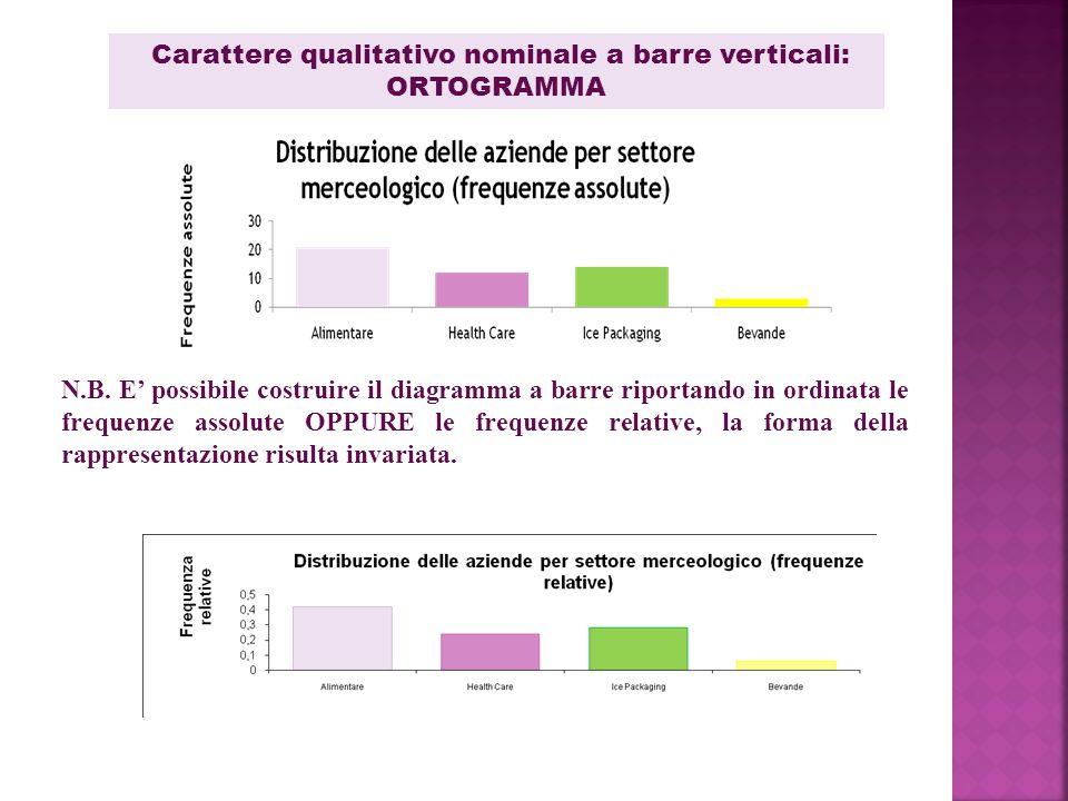 Carattere qualitativo nominale a barre verticali: ORTOGRAMMA