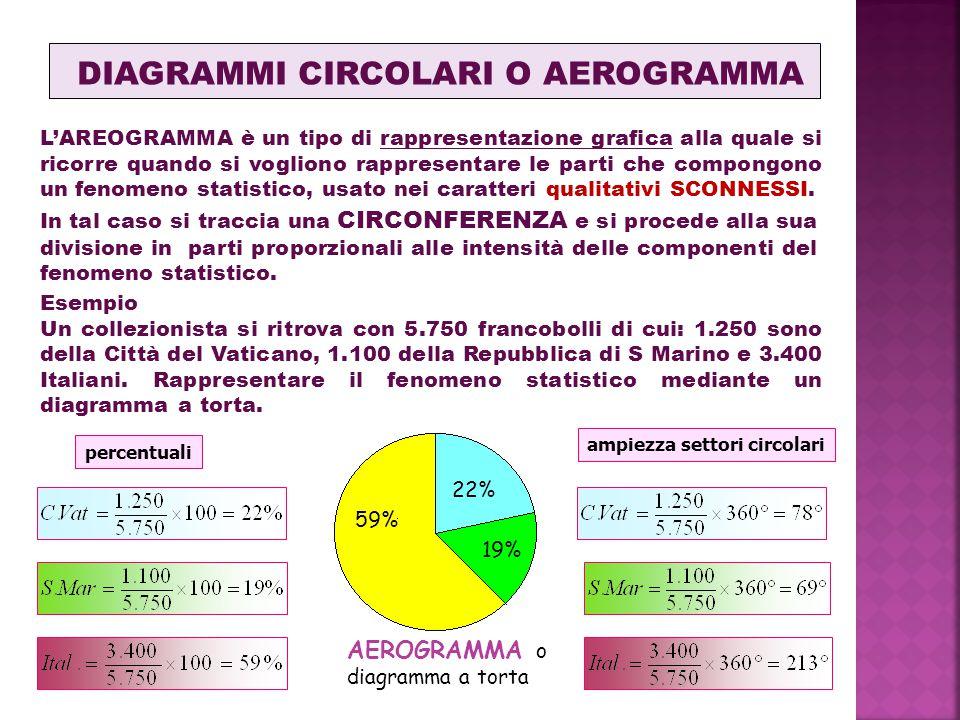 DIAGRAMMI CIRCOLARI O AEROGRAMMA