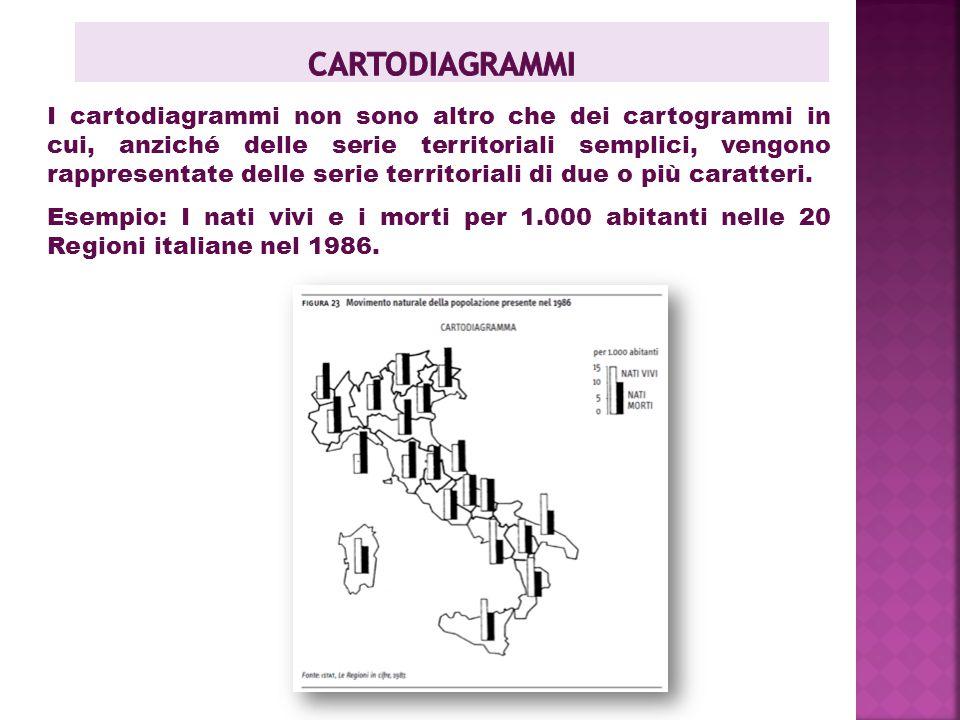 cartodiagrammi