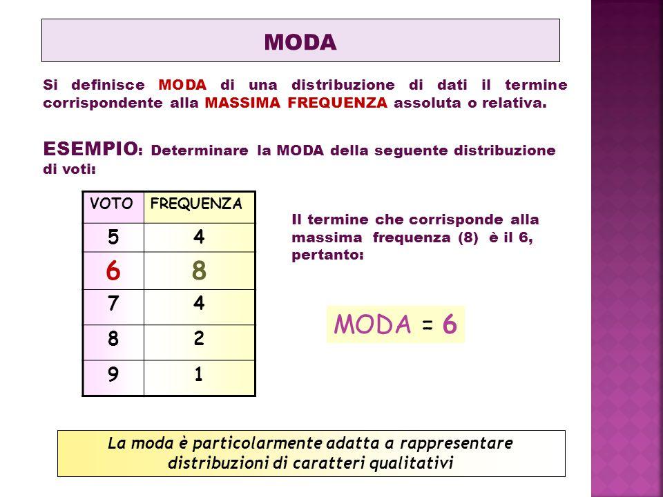 MODA Si definisce MODA di una distribuzione di dati il termine corrispondente alla MASSIMA FREQUENZA assoluta o relativa.