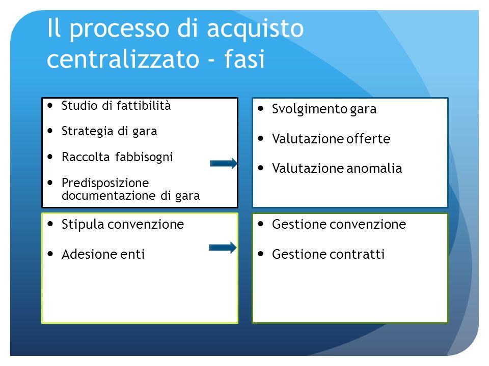 Il processo di acquisto centralizzato - fasi