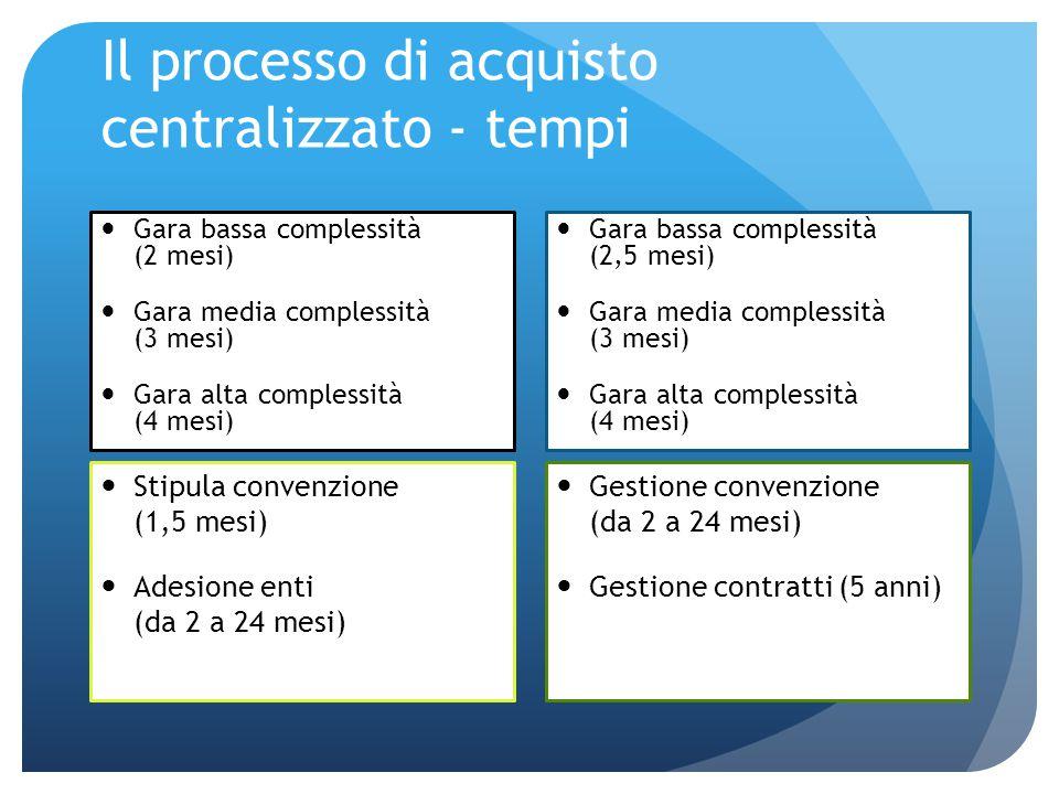 Il processo di acquisto centralizzato - tempi