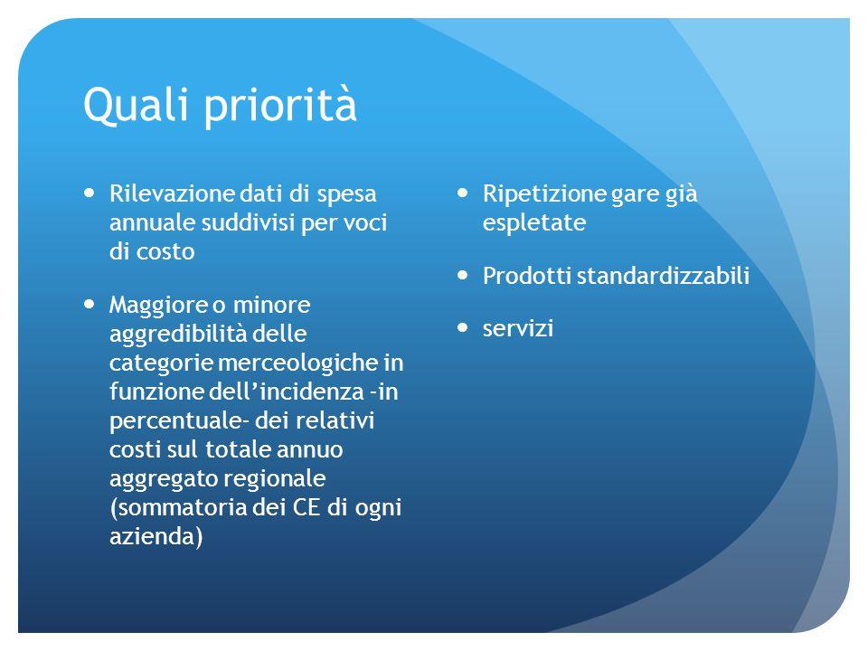Quali priorità Rilevazione dati di spesa annuale suddivisi per voci di costo.
