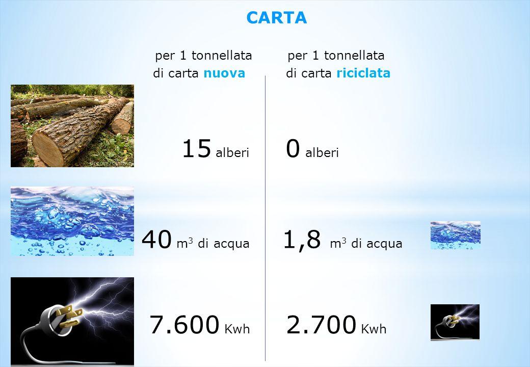 15 alberi 0 alberi 40 m3 di acqua 1,8 m3 di acqua 7.600 Kwh 2.700 Kwh