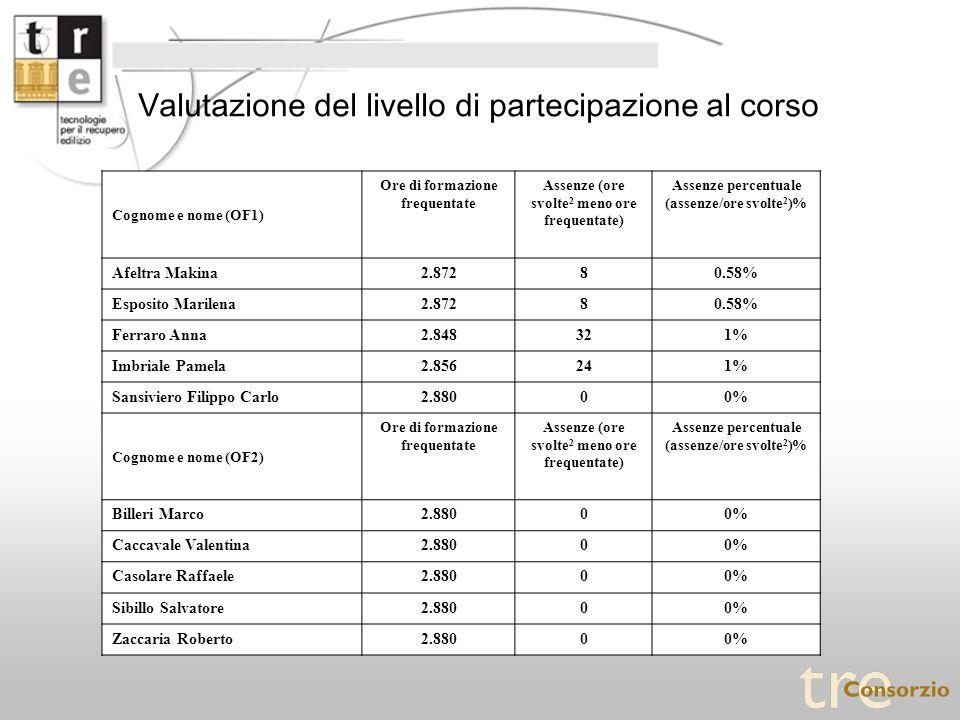 Valutazione del livello di partecipazione al corso