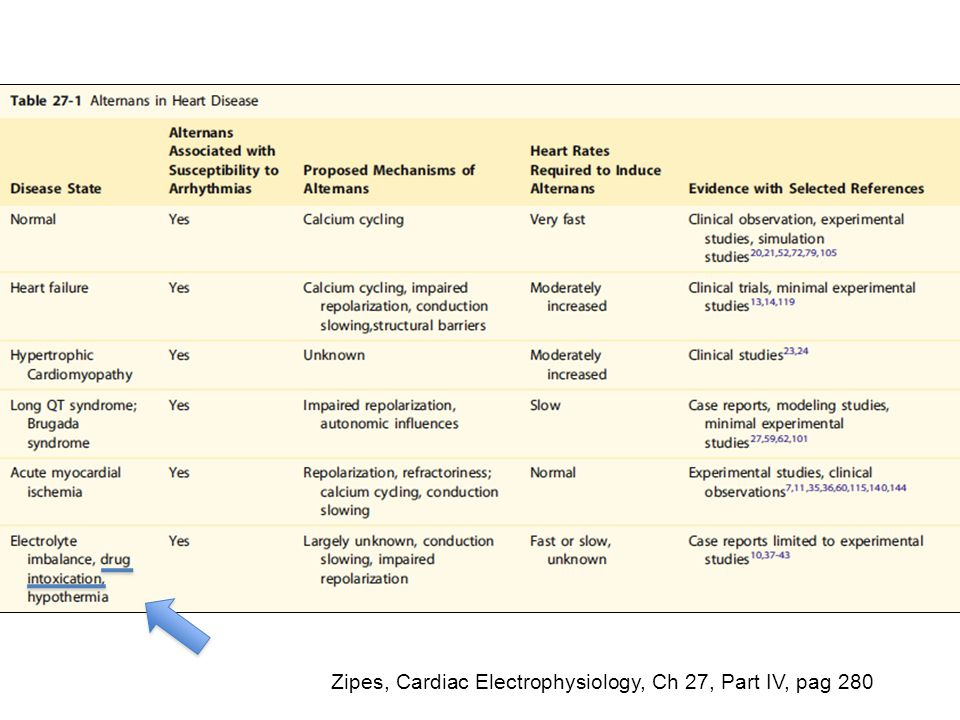 Zipes, Cardiac Electrophysiology, Ch 27, Part IV, pag 280