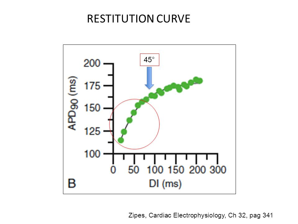 RESTITUTION CURVE 45° Zipes, Cardiac Electrophysiology, Ch 32, pag 341