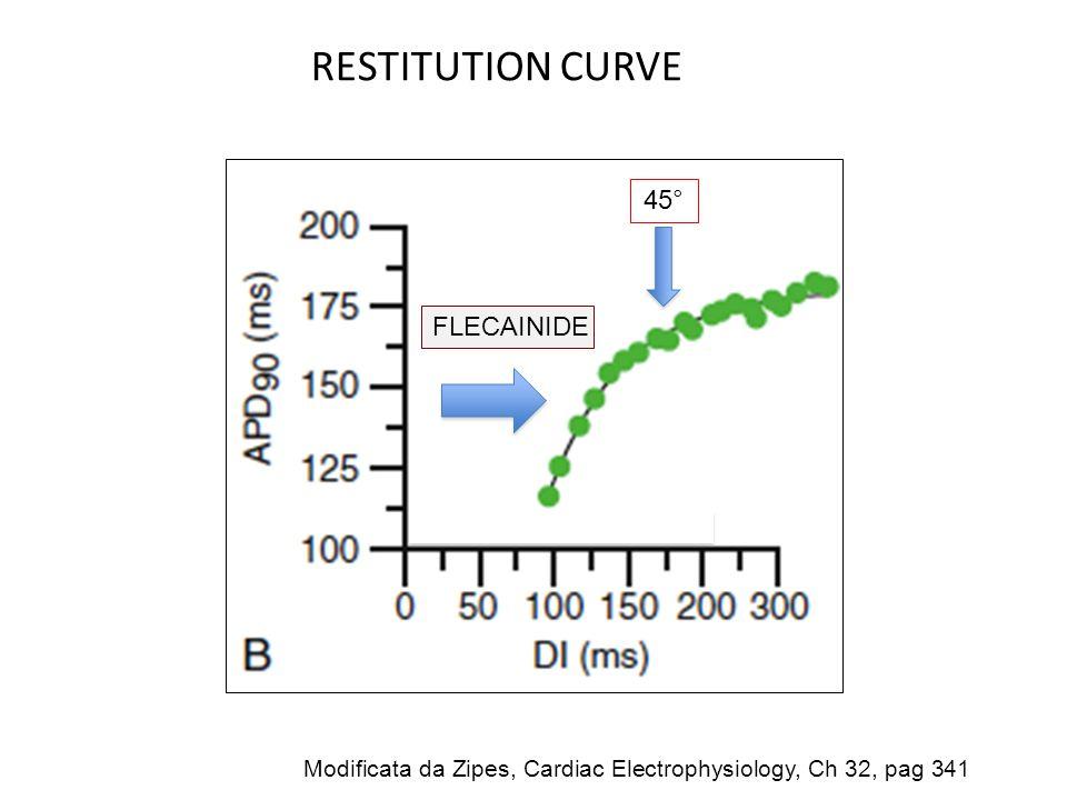 RESTITUTION CURVE 45° FLECAINIDE