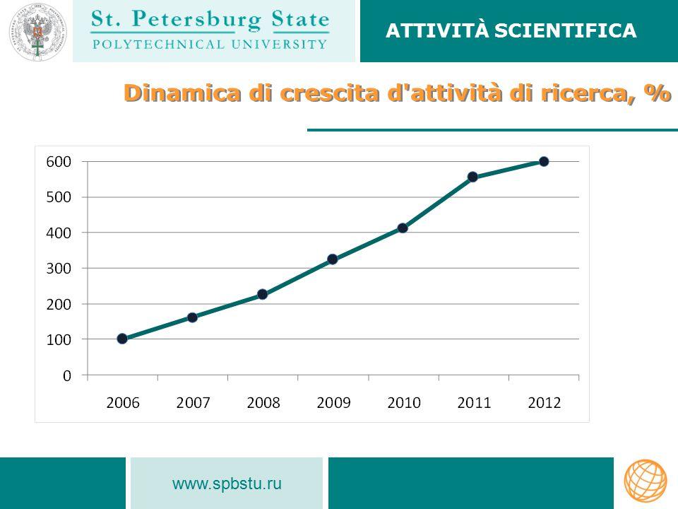 Dinamica di crescita d attività di ricerca, %