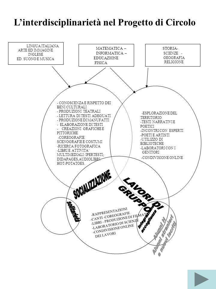 L'interdisciplinarietà nel Progetto di Circolo