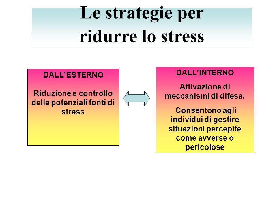 Attivazione di meccanismi di difesa. delle potenziali fonti di stress