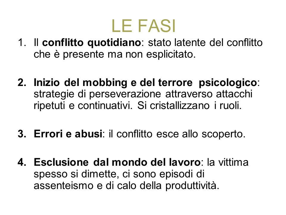LE FASI Il conflitto quotidiano: stato latente del conflitto che è presente ma non esplicitato.