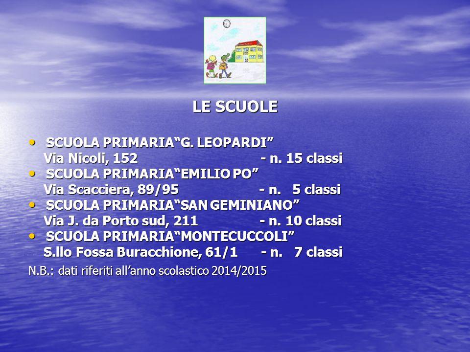 LE SCUOLE SCUOLA PRIMARIA G. LEOPARDI Via Nicoli, 152 - n. 15 classi