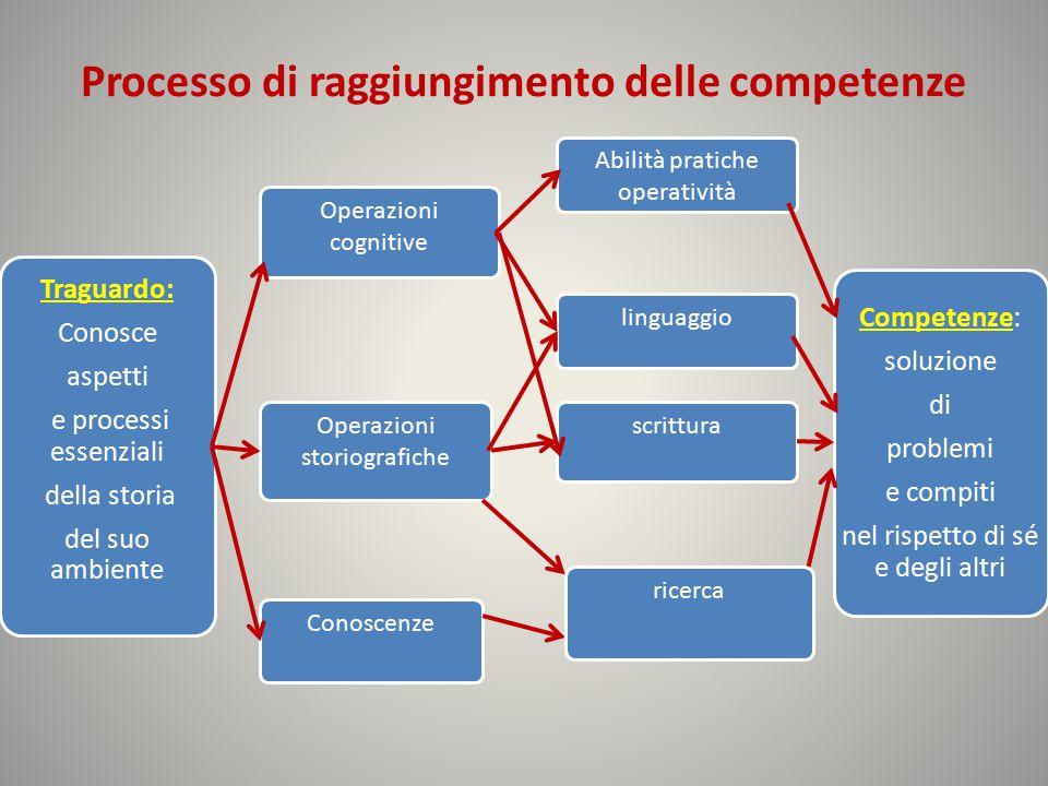 Processo di raggiungimento delle competenze