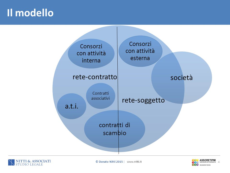 Il modello rete-contratto rete-soggetto società a.t.i.