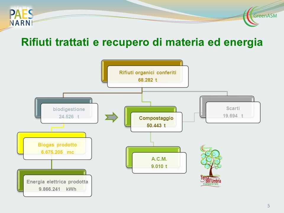 Rifiuti trattati e recupero di materia ed energia