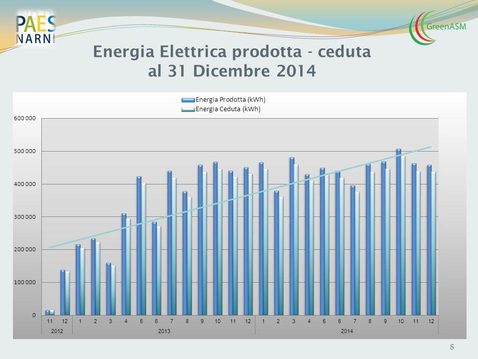 Energia Elettrica prodotta - ceduta al 31 Dicembre 2014