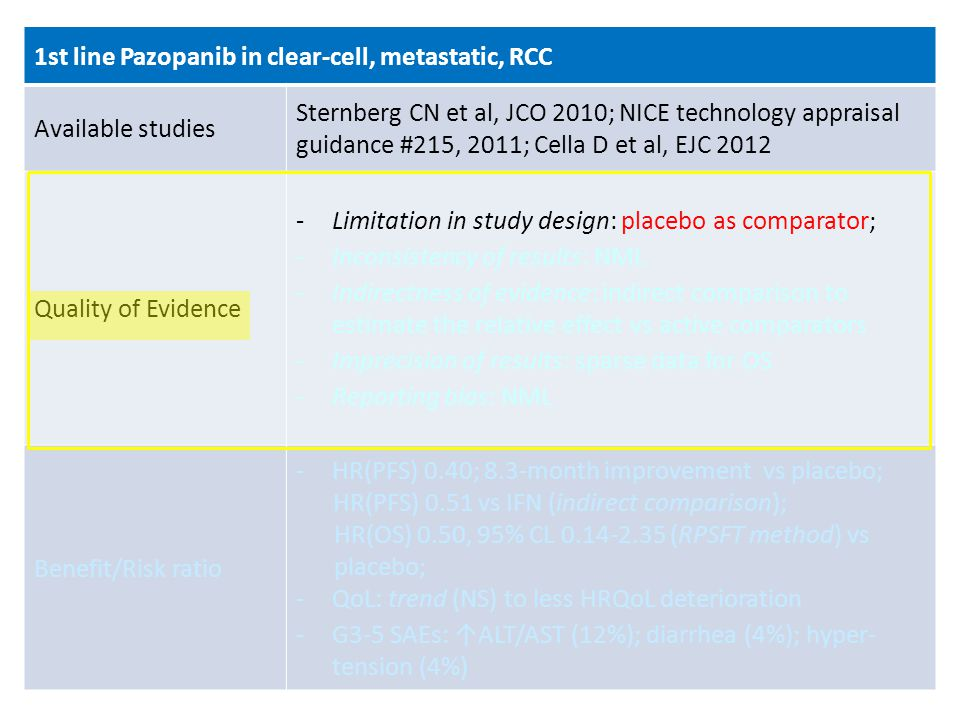 1st line Pazopanib in clear-cell, metastatic, RCC