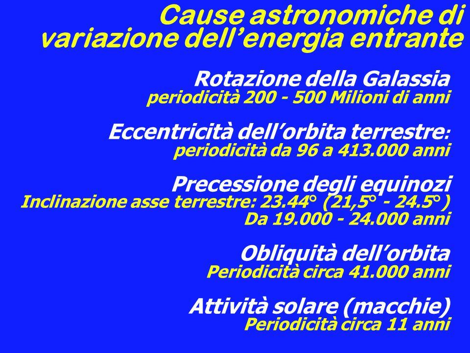 Cause astronomiche di variazione dell'energia entrante
