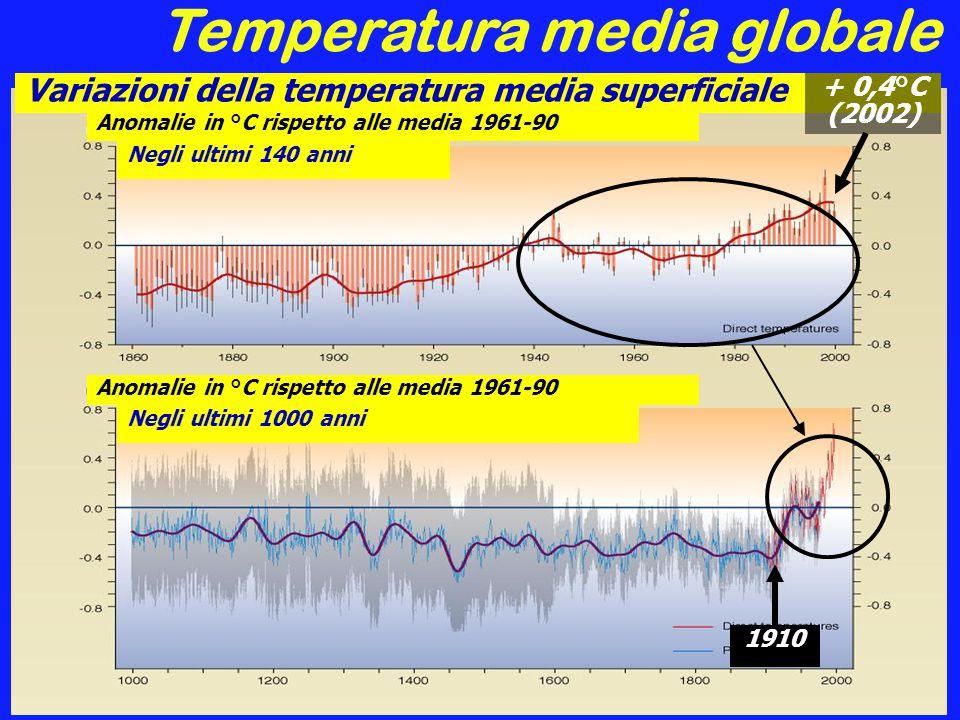 Temperatura media globale
