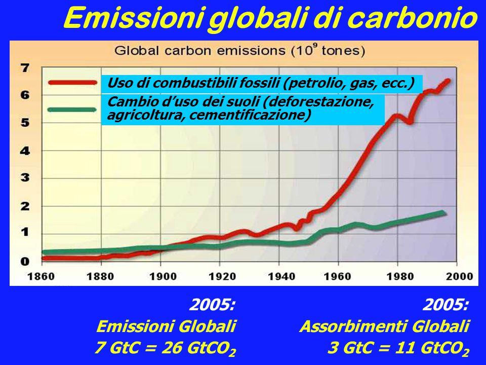 Emissioni globali di carbonio