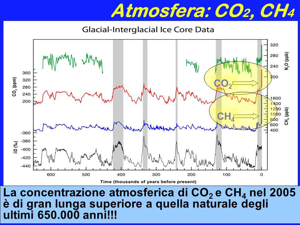 Atmosfera: CO2, CH4 CO2. CH4.