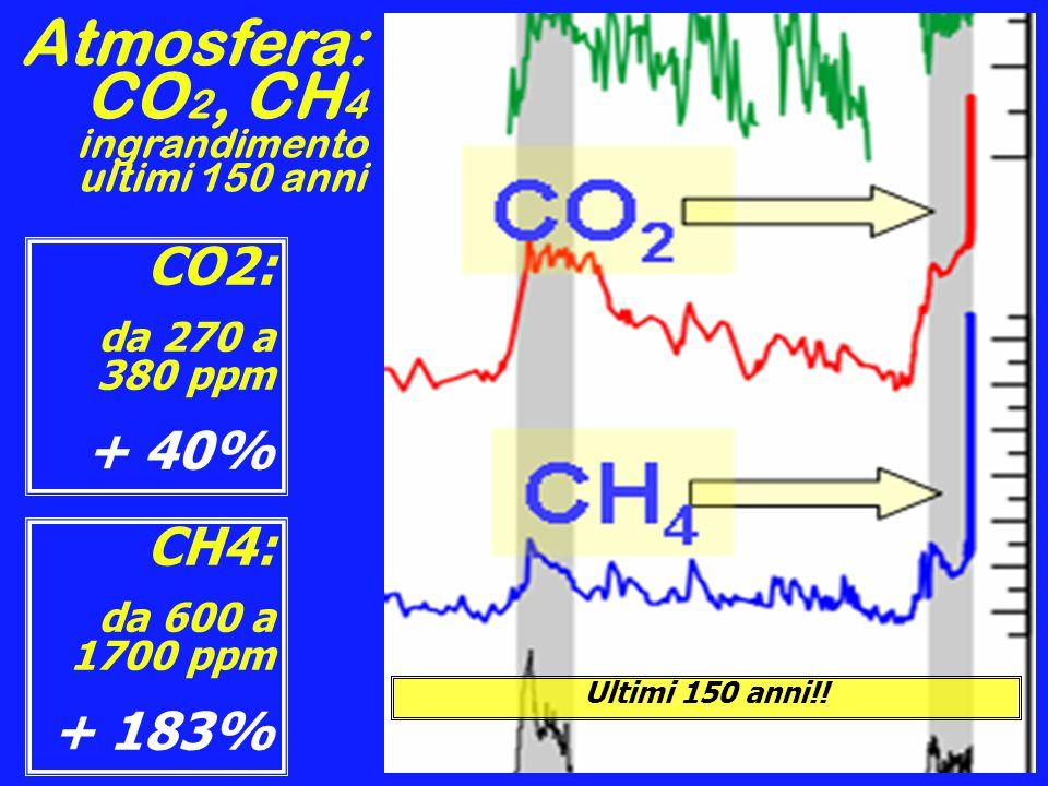 Atmosfera: CO2, CH4 ingrandimento ultimi 150 anni