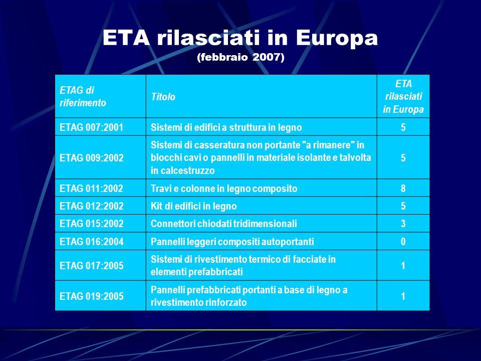 ETA rilasciati in Europa (febbraio 2007)