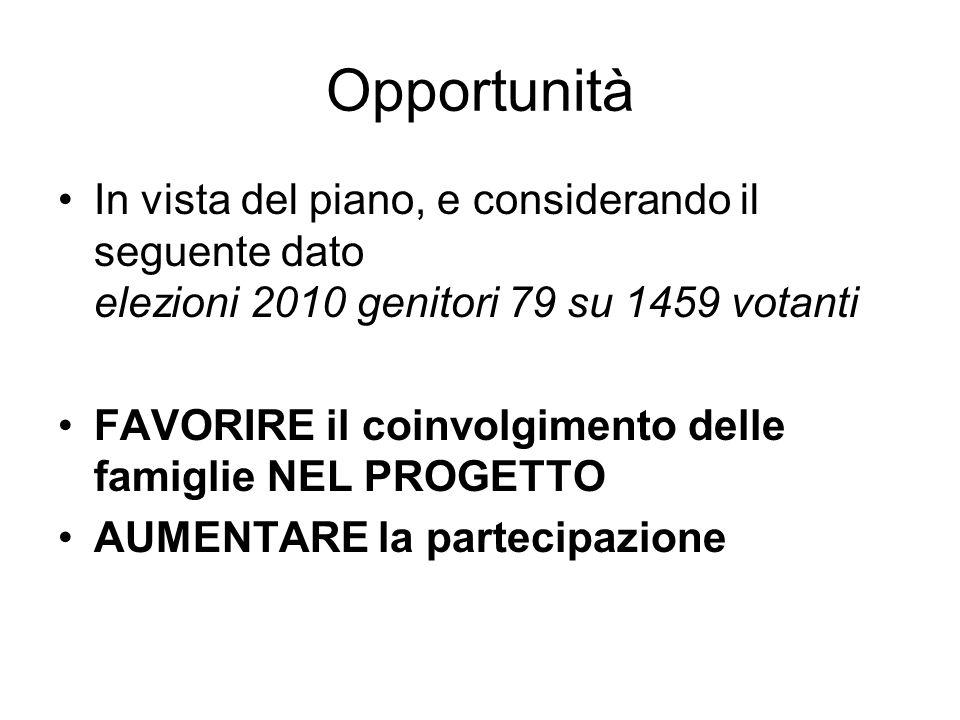 Opportunità In vista del piano, e considerando il seguente dato elezioni 2010 genitori 79 su 1459 votanti.