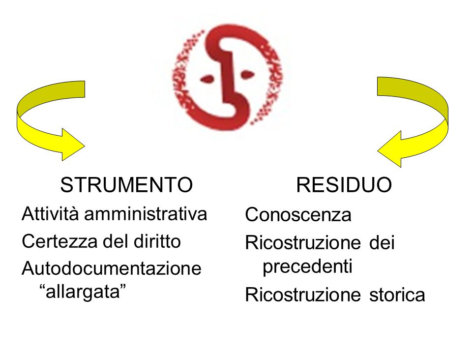 STRUMENTO RESIDUO Conoscenza Ricostruzione dei precedenti