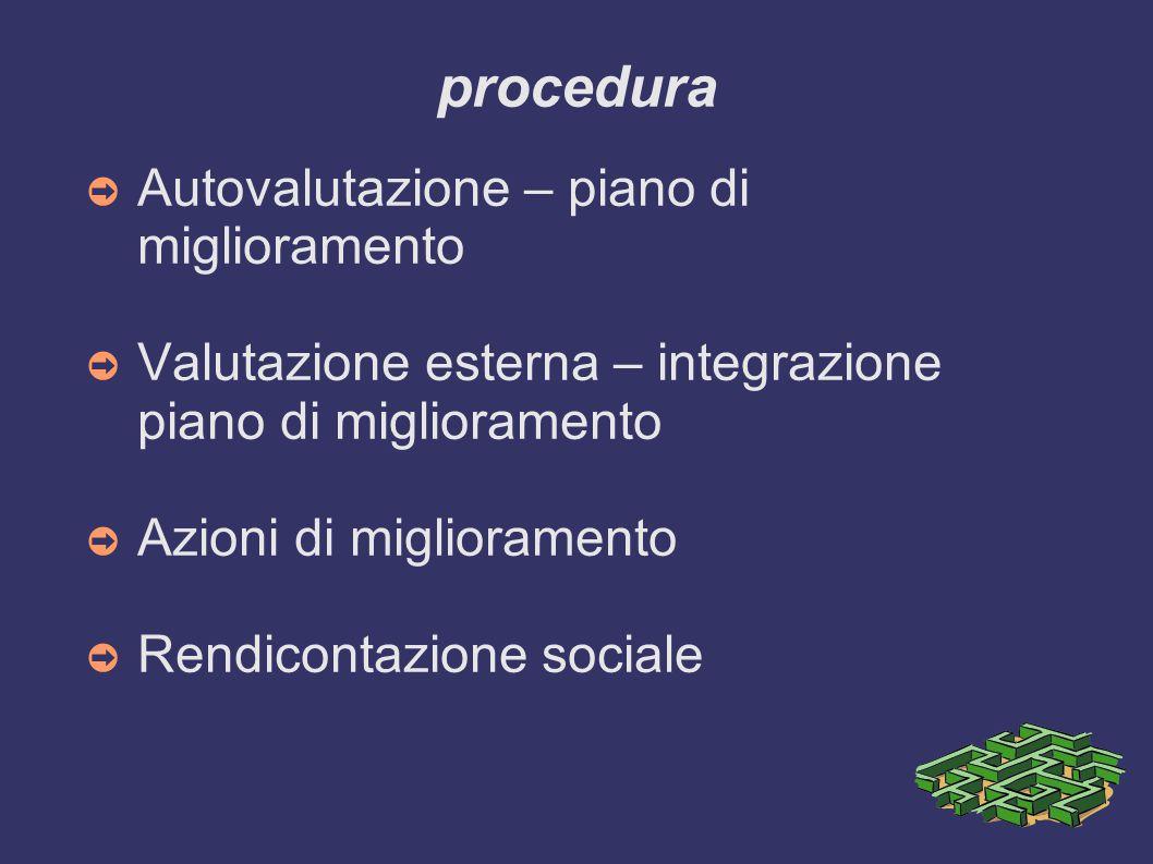 procedura Autovalutazione – piano di miglioramento