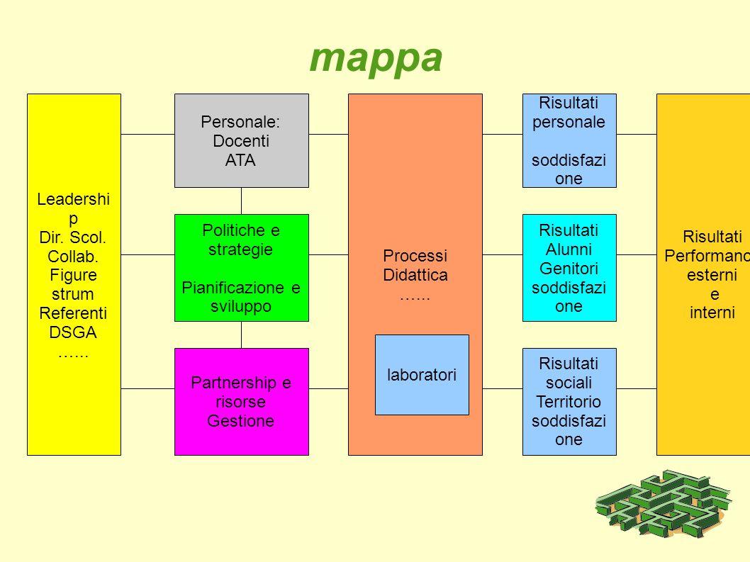Pianificazione e sviluppo