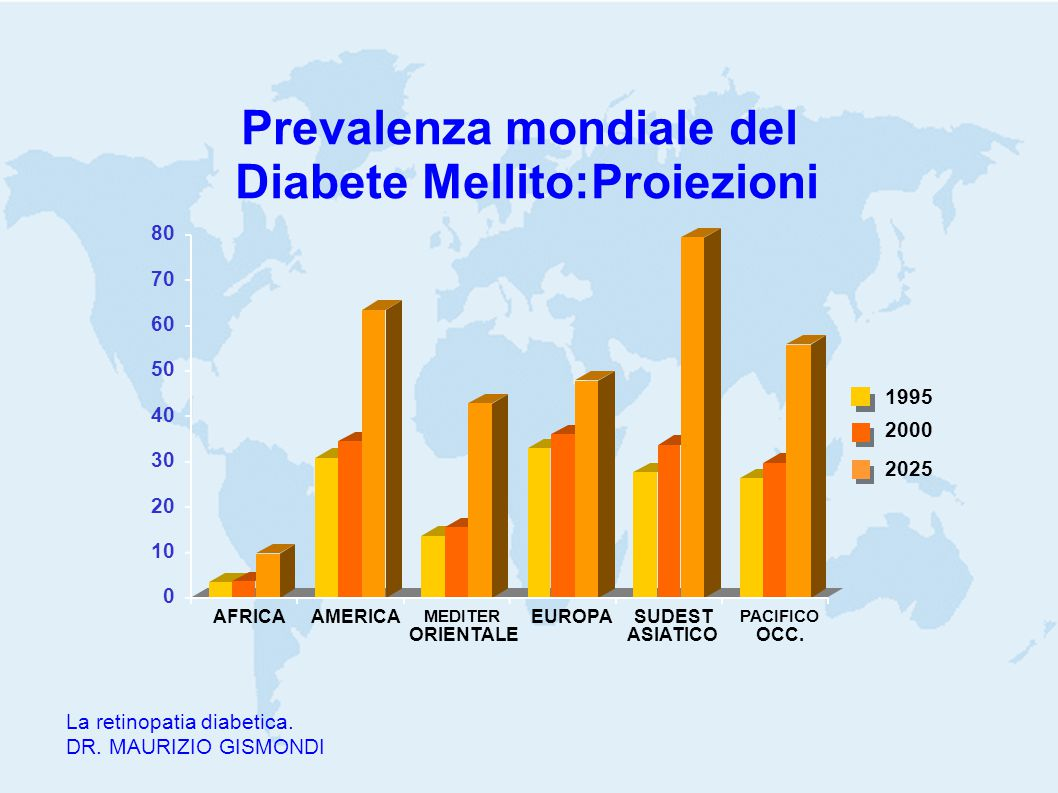Prevalenza mondiale del Diabete Mellito:Proiezioni