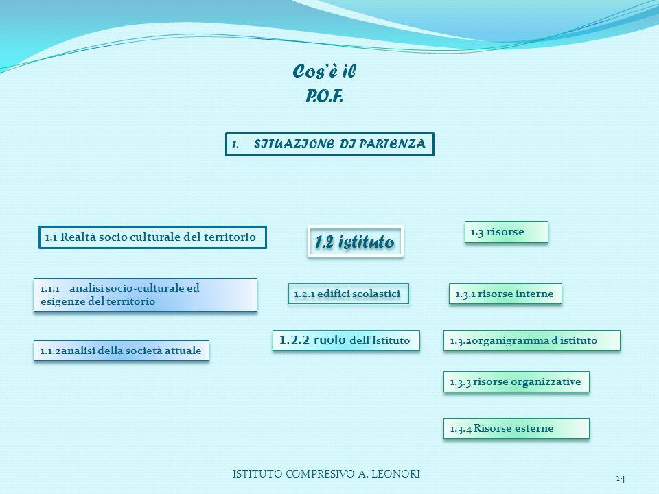 Cos'è il P.O.F. 1.2 istituto 1. SITUAZIONE DI PARTENZA 1.3 risorse