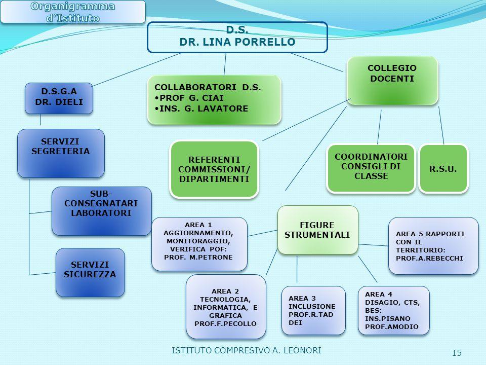 Organigramma d'Istituto REFERENTI COMMISSIONI/ DIPARTIMENTI