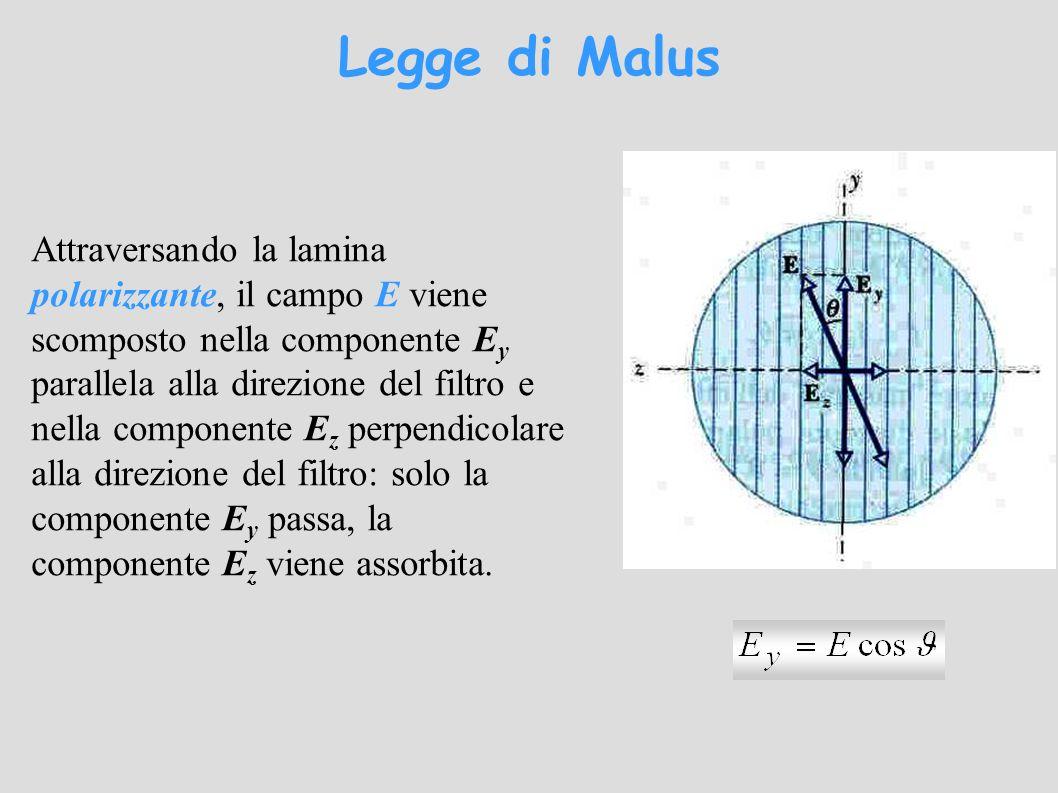 Legge di Malus