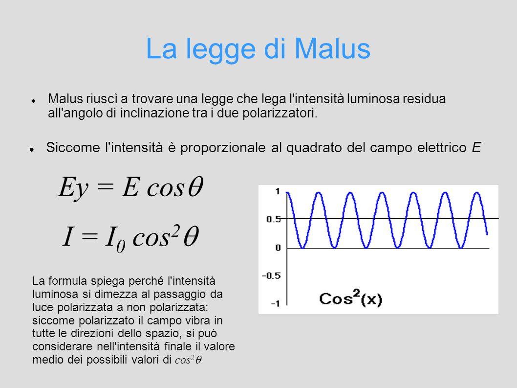 La legge di Malus Ey = E cos I = I0 cos2